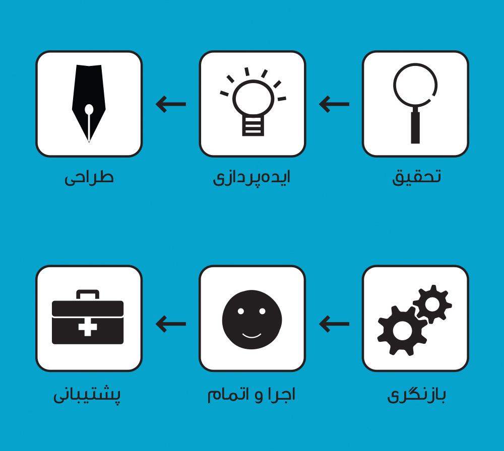 مراحل ایجاد وب سایت در تب نیک